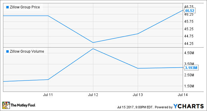 Amazon and the strange case of the zillow stock selloff for Zillow stock quote
