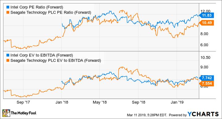 INTC PE Ratio (Forward) Chart