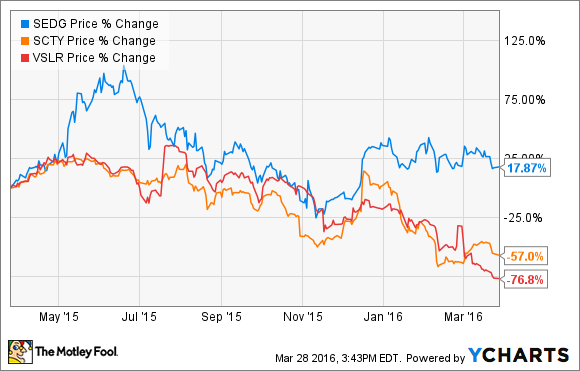 The Biggest Problem With SolarEdge Technologies Inc  Stock