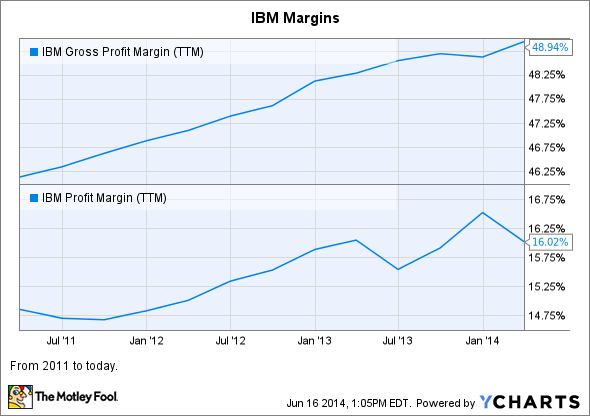 IBM Gross Profit Margin (TTM) Chart