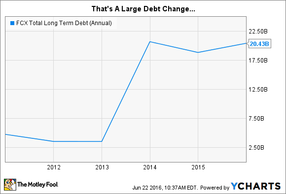 FCX Total Long Term Debt (Annual) Chart