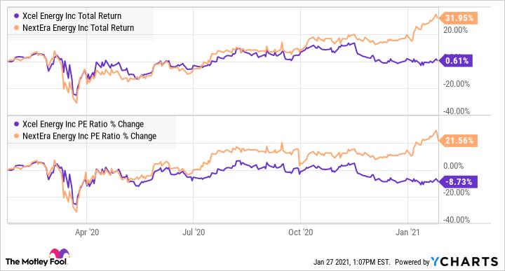 XEL Total Return Level Chart