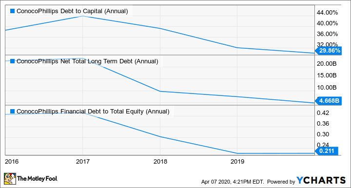 COP Debt to Capital (Annual) Chart