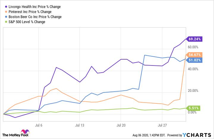 LVGO Chart