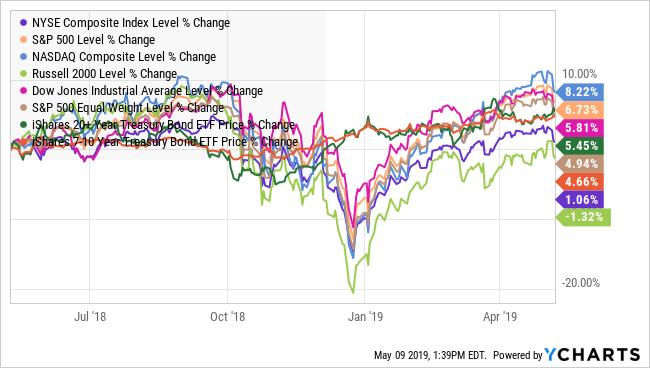 ^NYA Chart