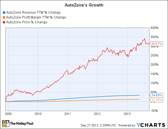 AZO Revenue TTM Chart
