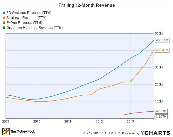 DDD Revenue (TTM) Chart