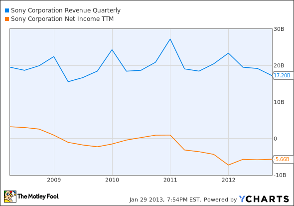 SNE Revenue Quarterly Chart