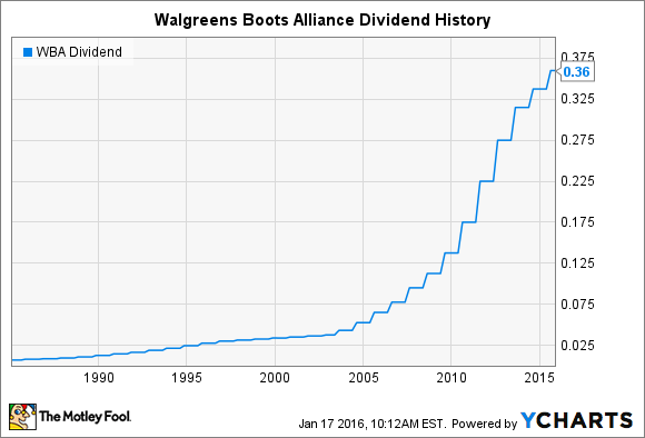Walgreens Stock Quote Awesome Will Walgreens Boots Alliance Raise Its Dividend In 2016  The
