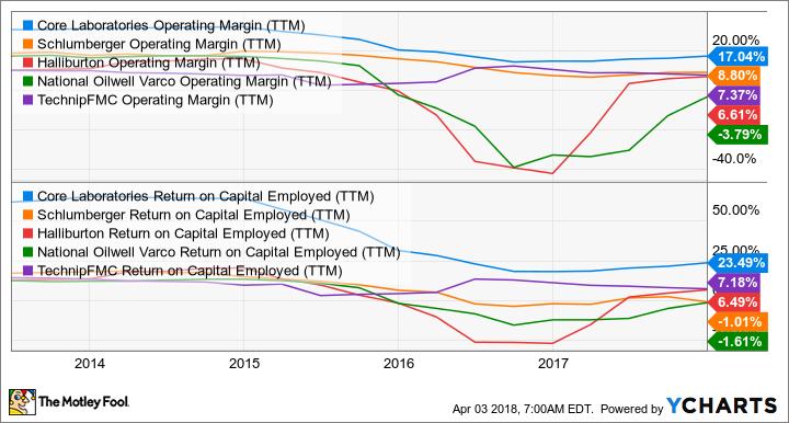 CLB Operating Margin (TTM) Chart