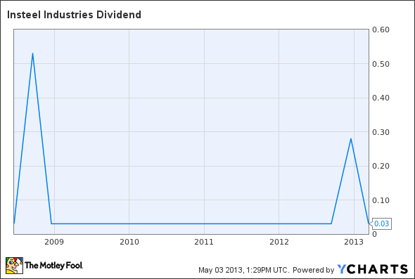 IIIN Dividend Chart