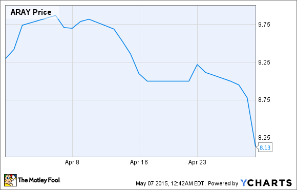 Why Accuray Incorporated Was Zapped in April -- The Motley Fool