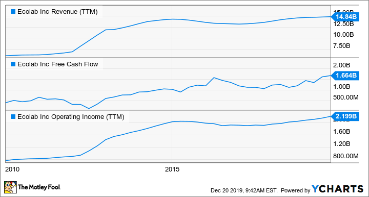 ECL Revenue (TTM) Chart