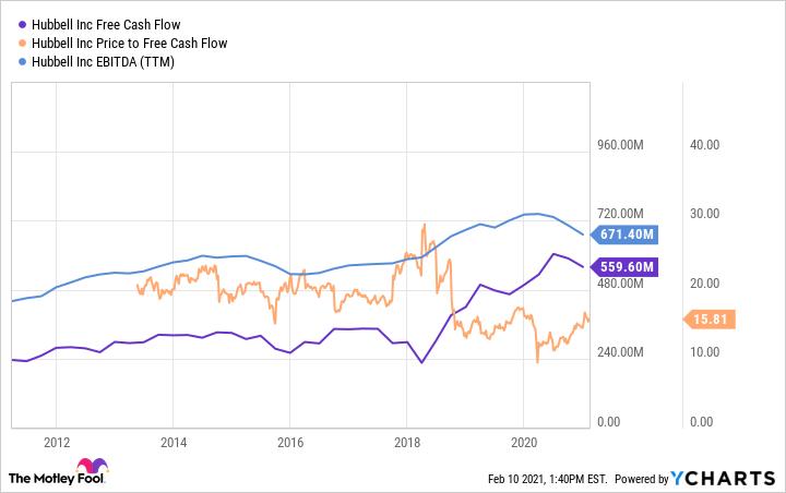 HUBB Free Cash Flow Chart