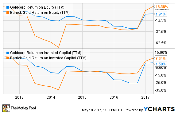 GG Return on Equity (TTM) Chart