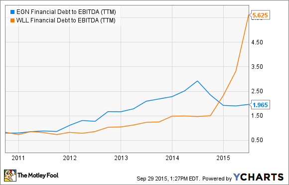 EGN Financial Debt to EBITDA (TTM) Chart