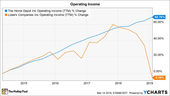 HD Operating Income (TTM) Chart