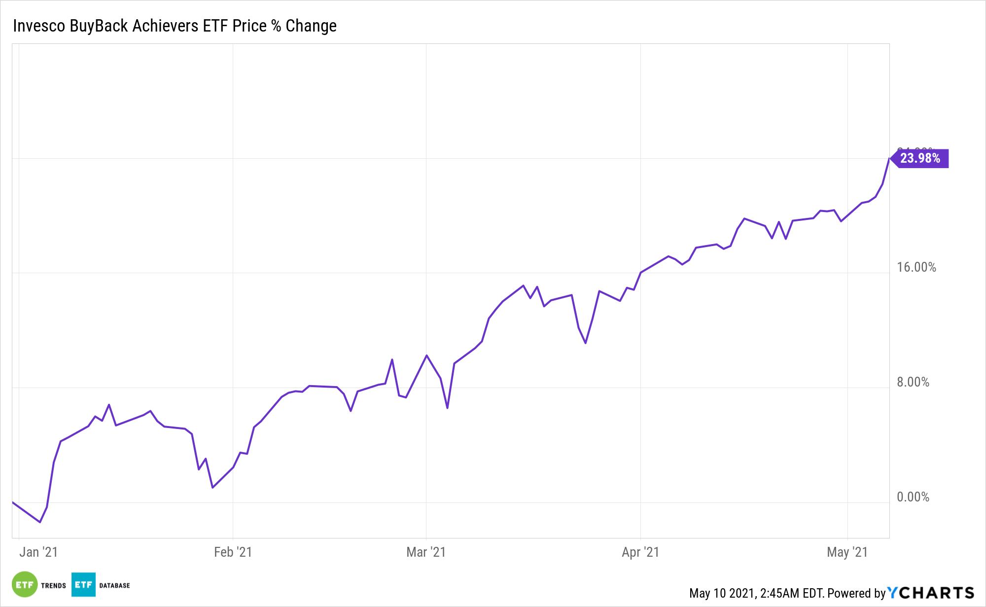 PKW Chart