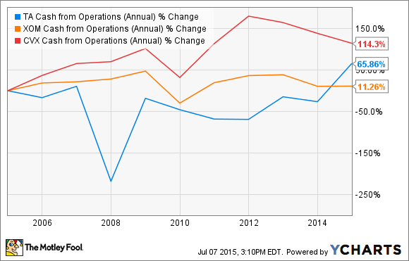 TA Cash from Operations (Annual) Chart