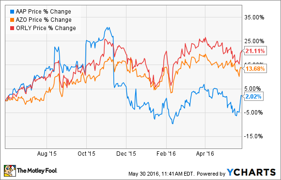 Why Advance Auto Parts, Inc. is a Turnaround Stock to Buy Today ...