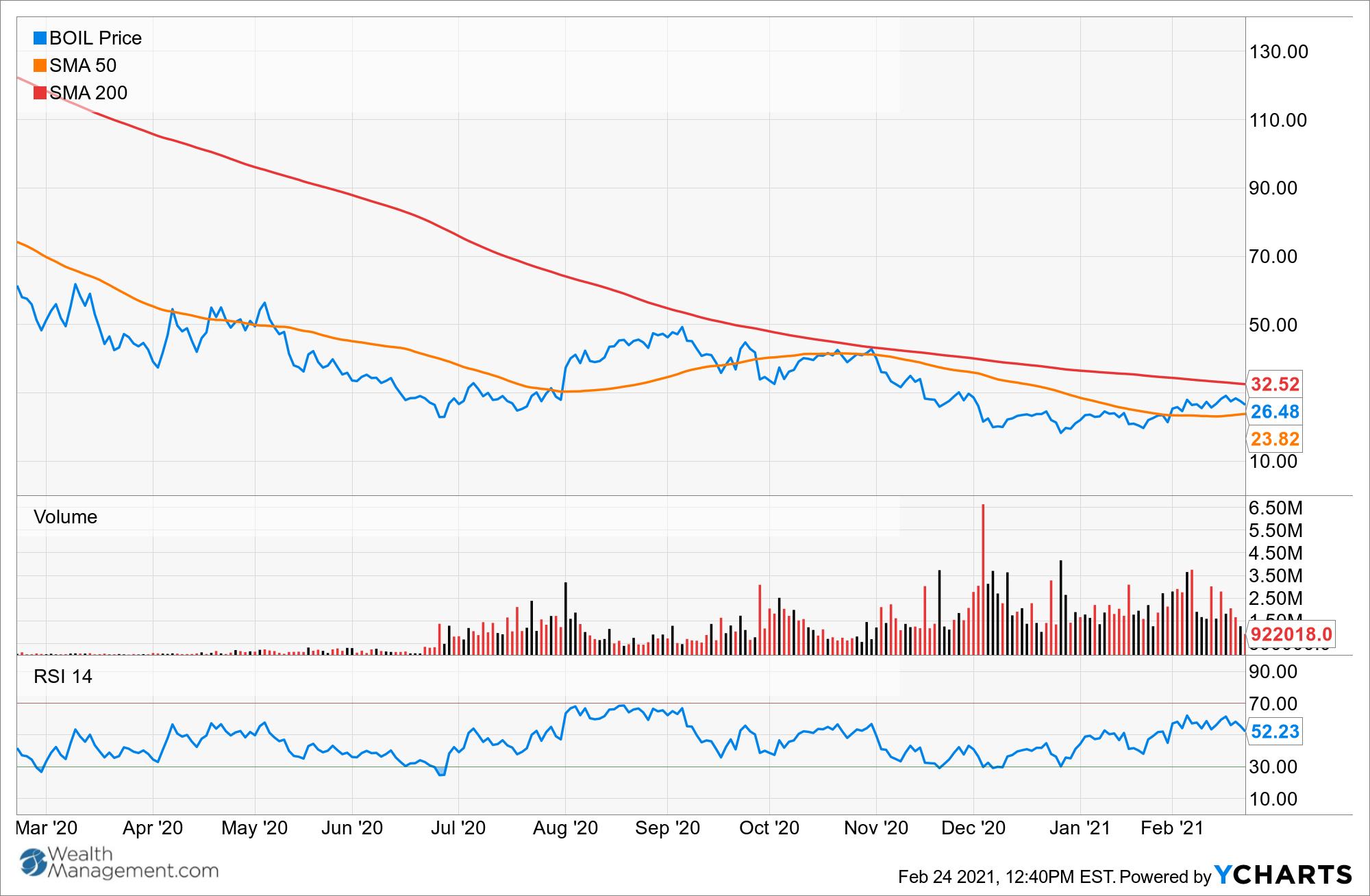 BOIL Chart