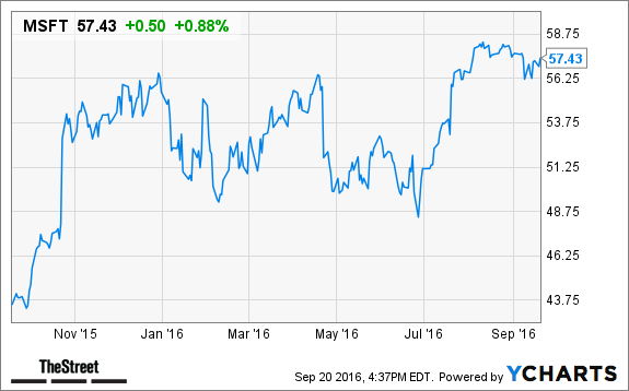microsoft  msft  stock up in after