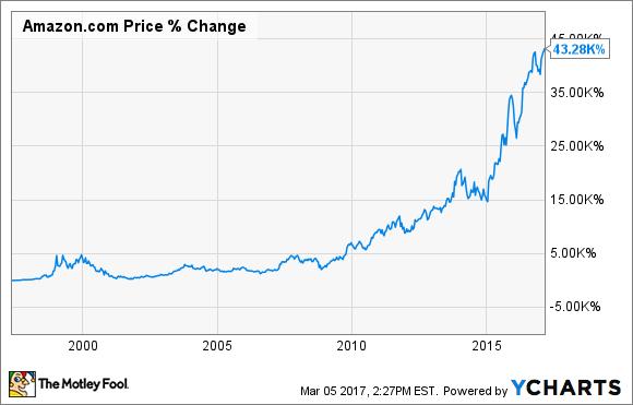 3 great reasons to buy amazon com stock nasdaq com