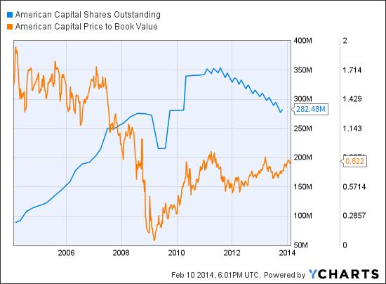 ACAS Shares Outstanding Chart