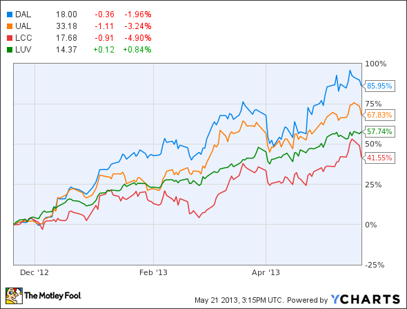2 solid airline stocks to buy the motley fool