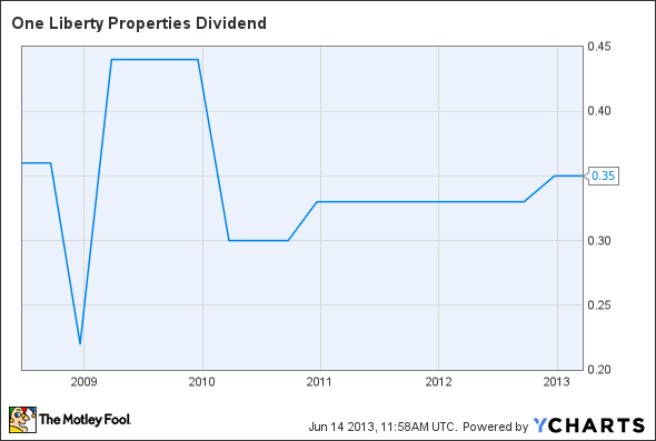 OLP Dividend Chart