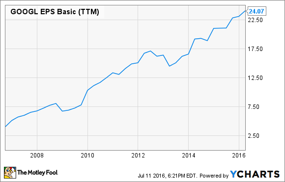 GOOGL EPS Basic (TTM) Chart