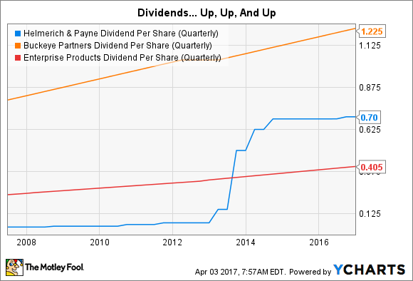 HP Dividend Per Share (Quarterly) Chart