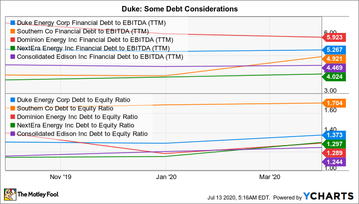 DUK Financial Debt to EBITDA (TTM) Chart