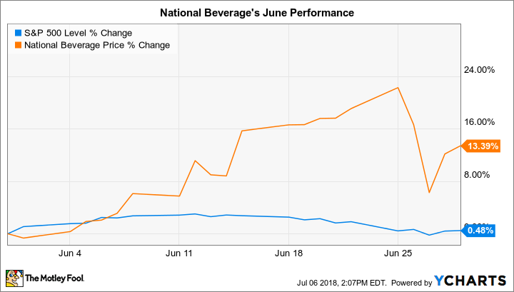 why national beverage stock gained 13 in june the motley fool