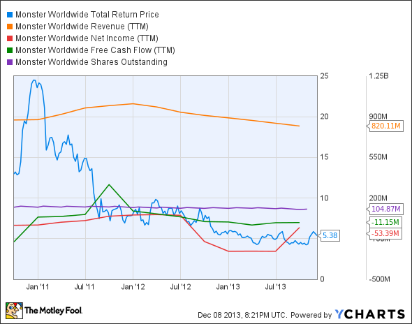 MWW Total Return Price Chart