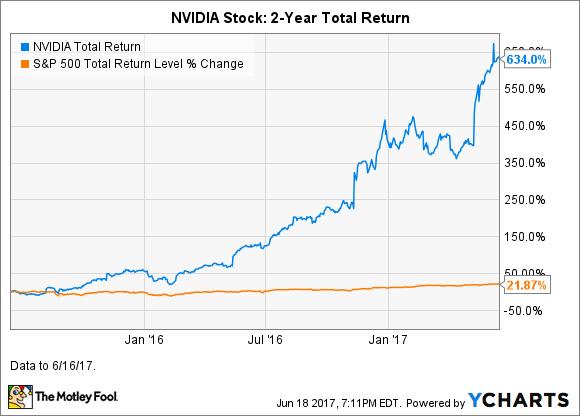 NVDA Total Return Price Chart