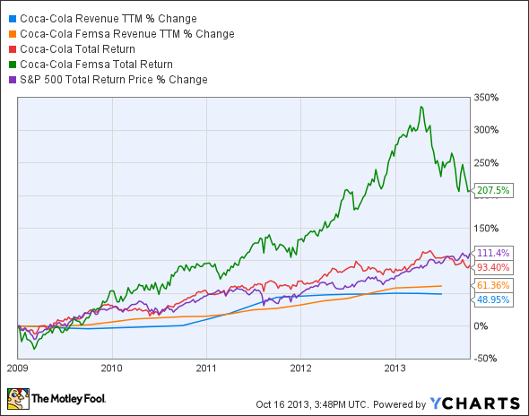 KO Revenue TTM Chart