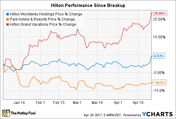Hilton Reverse Stock Split What Investors Need To Know The