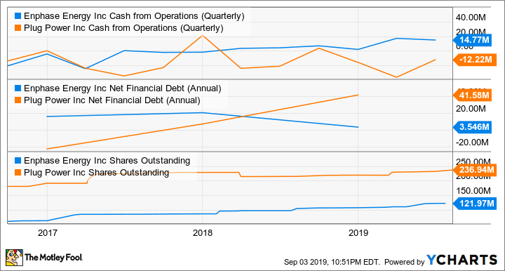 ENPH Cash from Operations (Quarterly) Chart