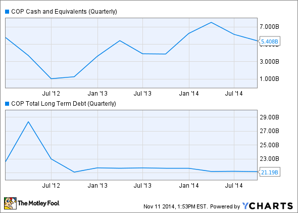 COP Cash and Equivalents (Quarterly) Chart
