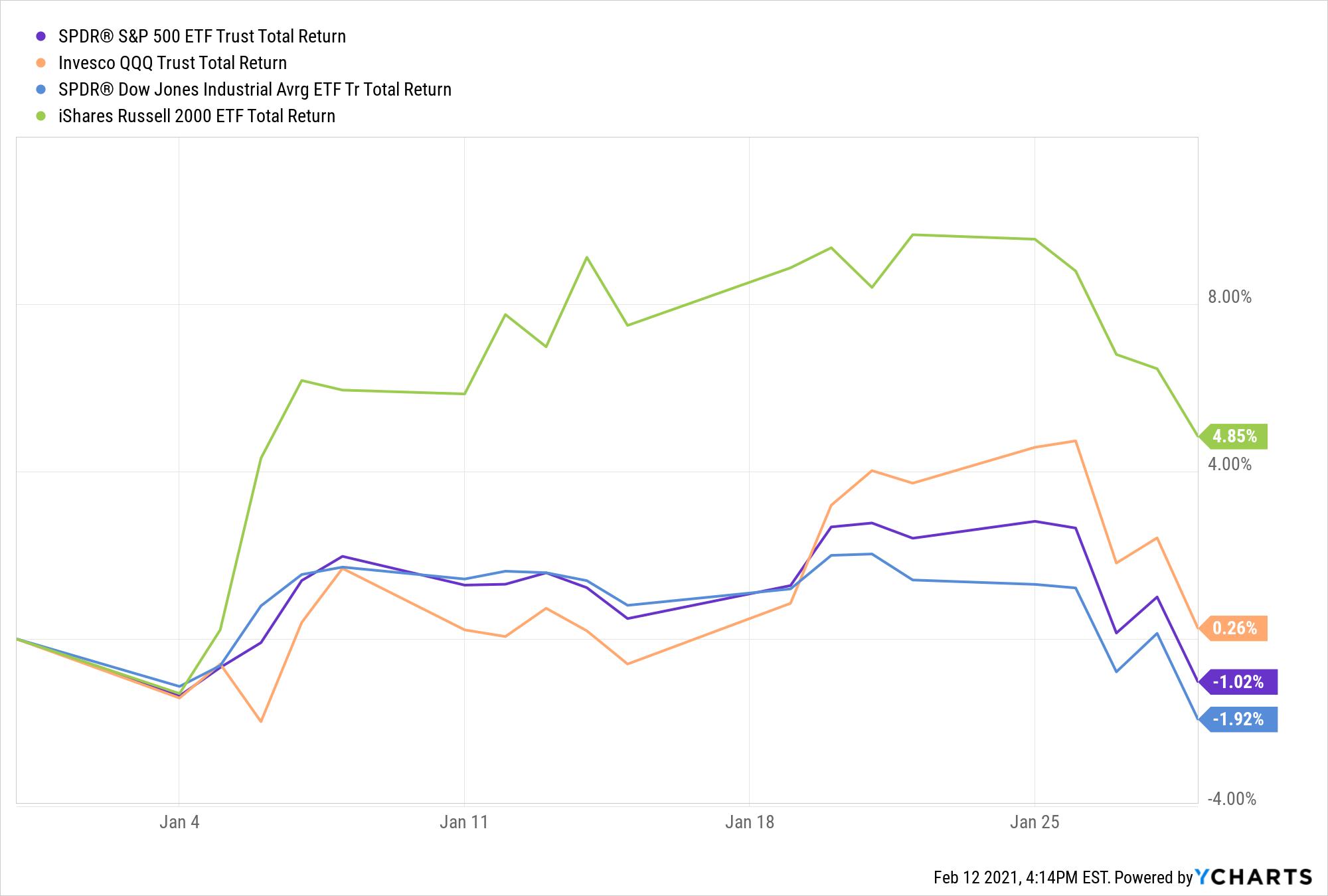 SPY Total Return Level Chart
