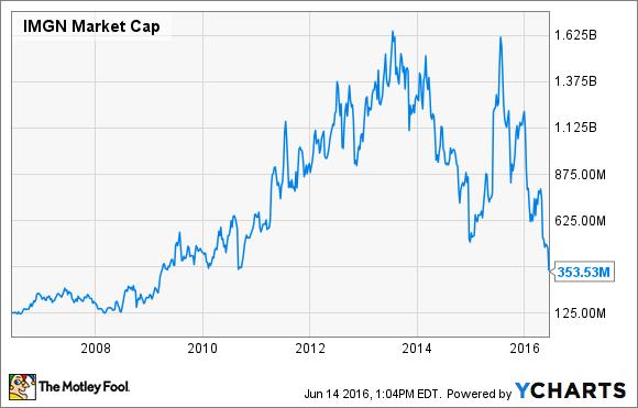 IMGN Market Cap Chart