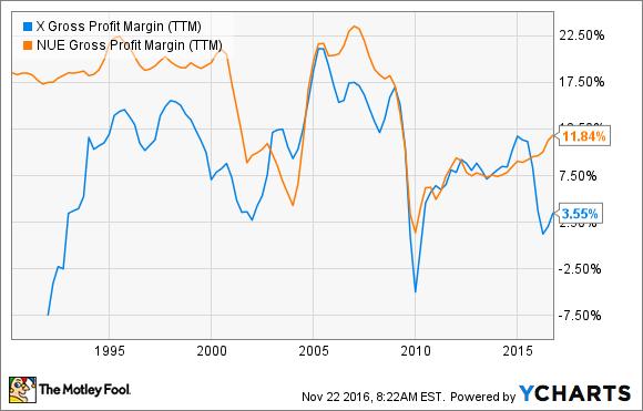 X Gross Profit Margin (TTM) Chart