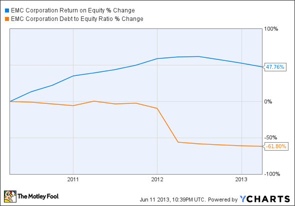 EMC Return on Equity Chart