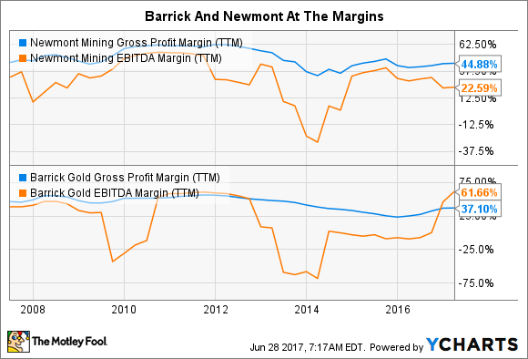 NEM Gross Profit Margin (TTM) Chart