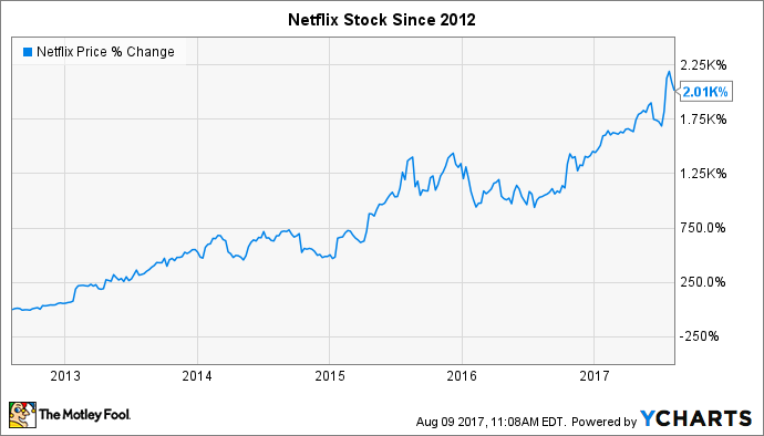 Netflix Stock Quote Beauteous 3 Terrible Reasons To Sell Netflix Incstock  The Motley Fool