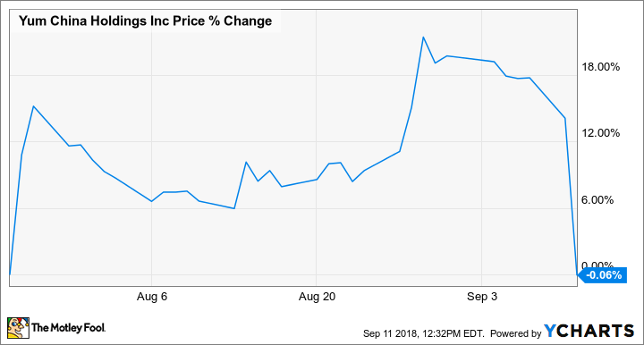 Here S Why Yum China Holdings Inc Stock Fell 12 5 Today The Motley Fool