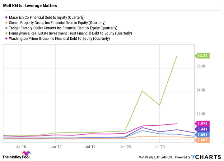 MAC Financial Debt to Equity (Quarterly) Chart