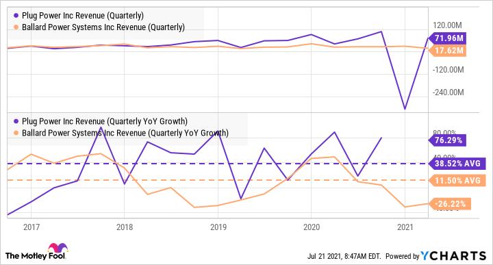 PLUG Revenue (Quarterly) Chart