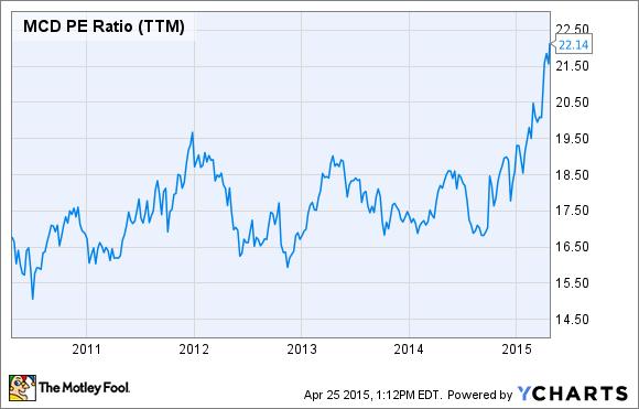MCD PE Ratio (TTM) Chart